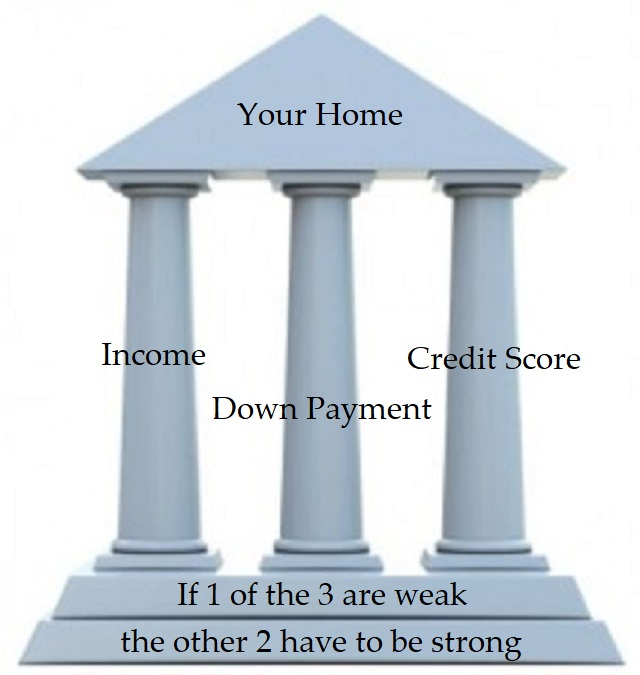 3 Pillars of Home Ownership